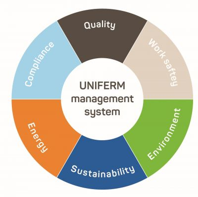 UNIFERM management system